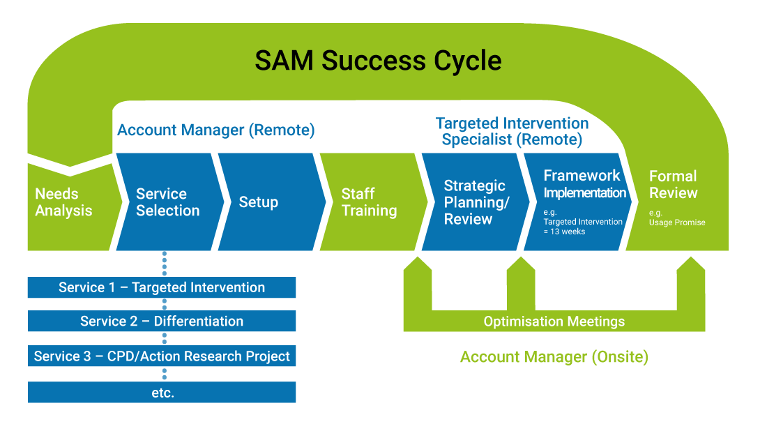 SAM_Success_Cycle.png
